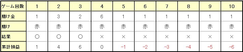 負け越した場合(3勝7敗)