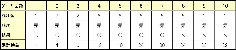 勝ち越した場合(7勝3敗)