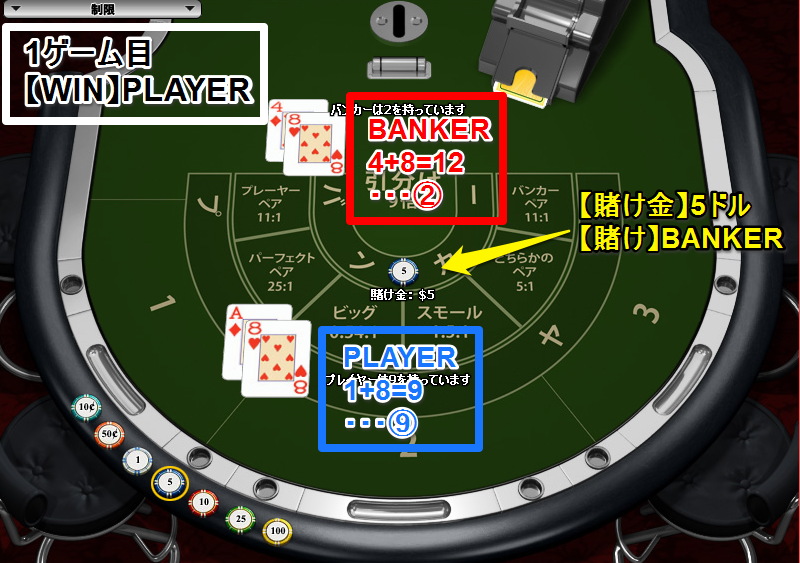 【1ゲーム目】WIN:PLAYER 賭け:BANKER5ドル