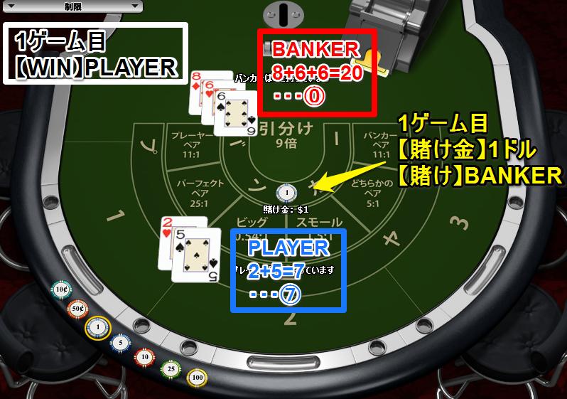【1ゲーム目】WIN:PLAYER 賭け:BANKER1ドル