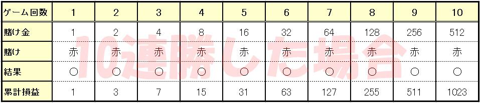10連勝した場合の表