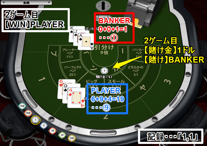【画像⑦】【2ゲーム目】WIN:PLAYER 賭け:BANKER1ドル 記録「1,1」