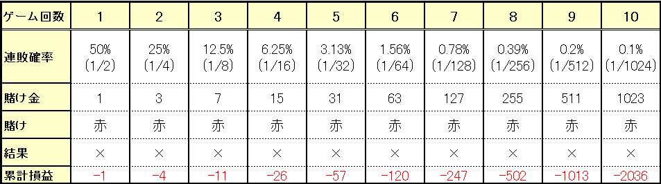連敗の確率と連敗した場合の累計損益 早見表