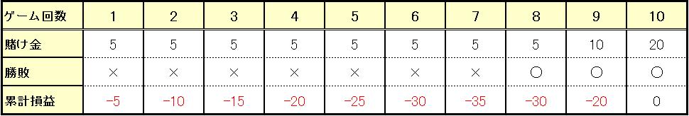 勝った場合に1単位→2単位と増やしていく