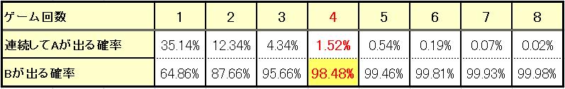 98.48%法の理論