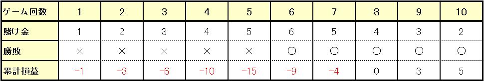 5連敗からの5連勝