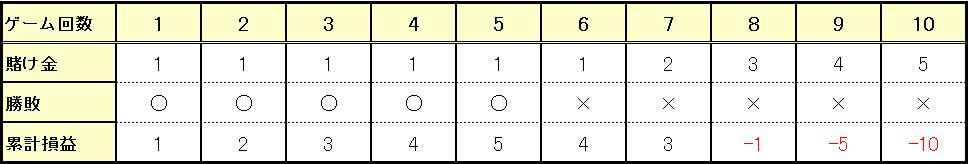 5連勝からの5連敗