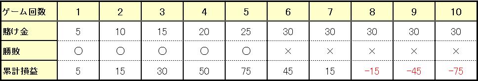 5連勝したのち、5連敗した場合(5勝5敗)