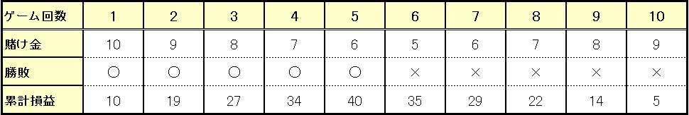5連勝からの5連敗 ※10ドル賭け